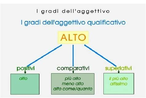 superlativo assoluto di interno gradi dell aggettivo qualificativo comparativo e