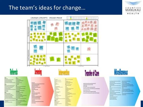 themes by design manukau innovation in commissioning and provisioning of community