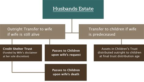 wills and trusts flowchart wills and trusts flowchart create a flowchart