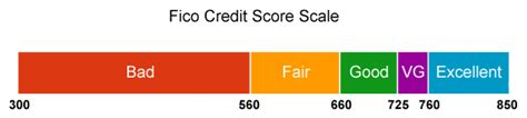 what should my credit score be to buy a house 28 images