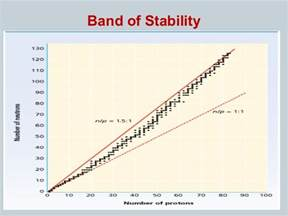 How Is Nuclear Stability Related To The Neutron Proton Ratio 5 8 Nuclear Stability And Half
