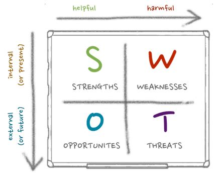 Excel Room Layout Template marketing 101 creating a swot analysis for your blog or