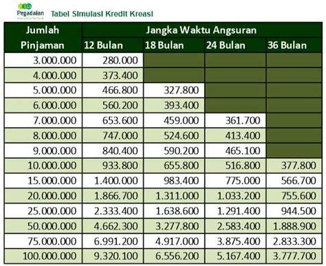 tabel angsuran  pinjaman kredit pegadaian bpkb kreasi