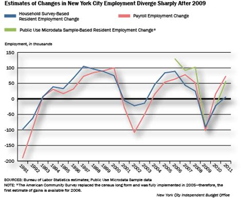 Ny Unemployment Office by A Matter Of Data Unraveling The Discrepancy Between City
