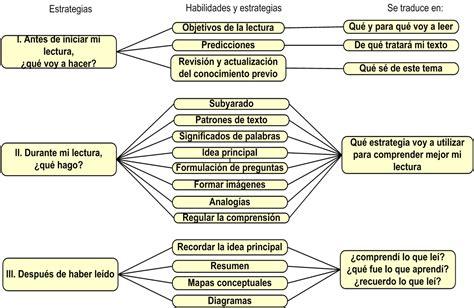 preguntas de investigacion lectoescritura resumen sobre las estrategias de lectura autora isabel