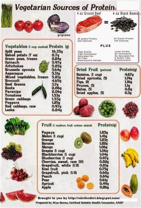 vegetables protein amount healthy diet tips that help form better food habits