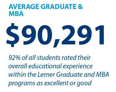 Ud Mba Salary by Facts Lerner Of Delaware