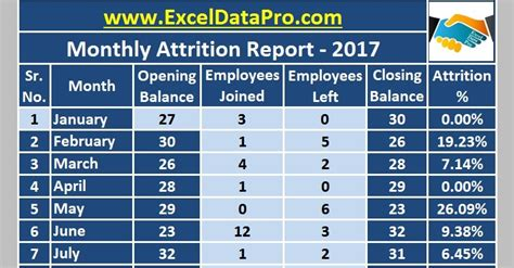 monthly employee attrition report excel template exceldatapro
