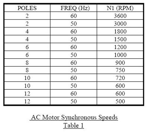 basic operation of induction motor ac motor poles rpm ac wiring diagram and circuit schematic