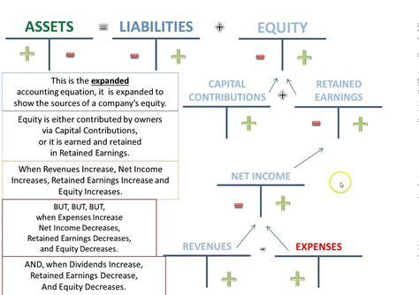 Debit Credit Accounting Formula Expanded Accounting Equation Debits Credits
