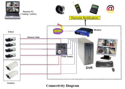 image gallery ir wiring schematic