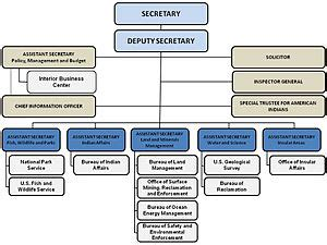 Department Of The Interior Agencies by Feds Tap Open Text For Doi Records Management Ecm Plus