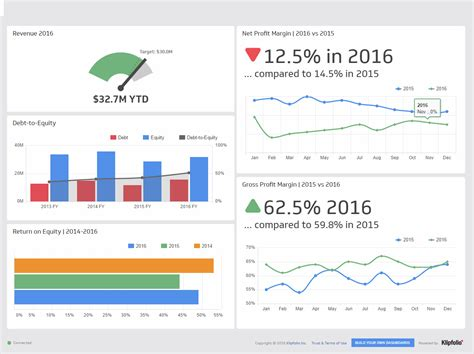 6 Exles Of Executive Dashboards That Wow The Quot C Quot Suite Executive Dashboard Template