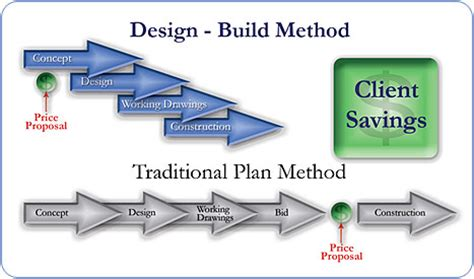 why choose design and build contract design build