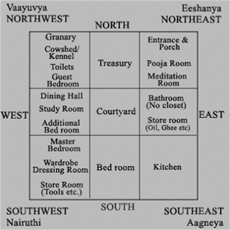 Vastu For Bedroom know 400 free vastu tips