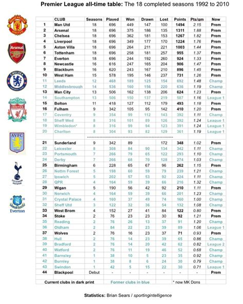 epl table kenyan time the a listers 171 sporting intelligence