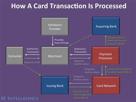 how much do credit card processors make new credit card industry market competition business insider
