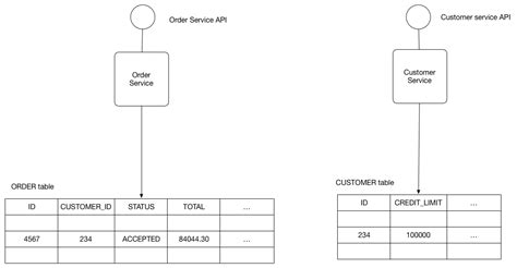 pattern design database shared database