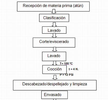 cadena productiva harina de pescado descripci 243 n del proceso de elaboraci 243 n de enlatado de at 250 n