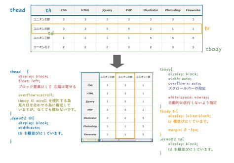 cssで出来るレスポンシブ対応を考えた table レイアウト ウェブ戦略 コンサルティング unionnet inc