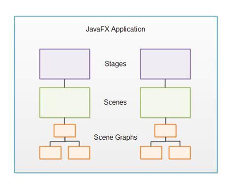 javafx flexible layout javafx overview
