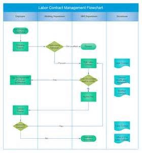 contract management flowchart free contract management