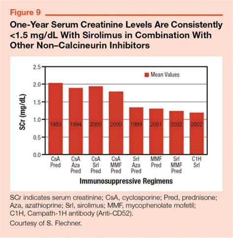 creatinine 5 mg dl modifiable and nonmodifiable donor and recipient factors