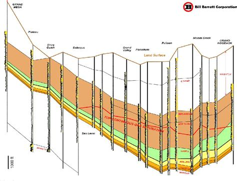 structural cross section shallow