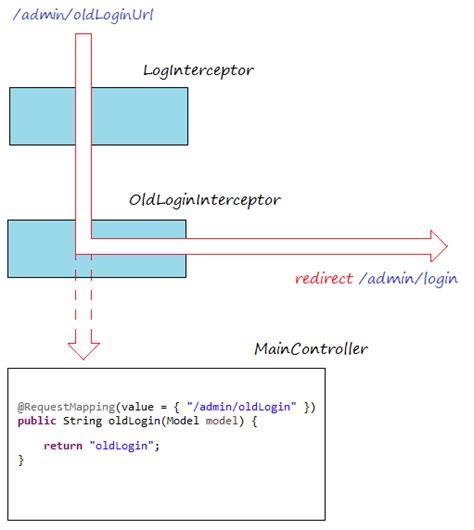 interceptor pattern in java spring mvc interceptors tutorial