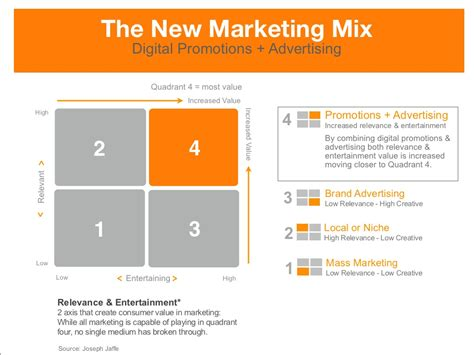The New Marketing Mix Digital