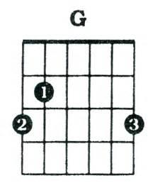 G Chord by Guitar Chords G Major Galleryhip Com The Hippest