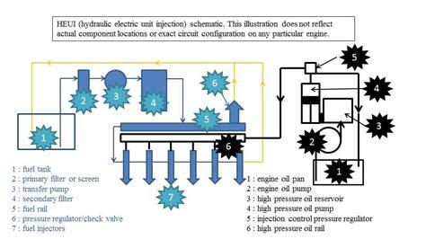 dt466 fuel system diagram international dt466 sensor location diagram get free