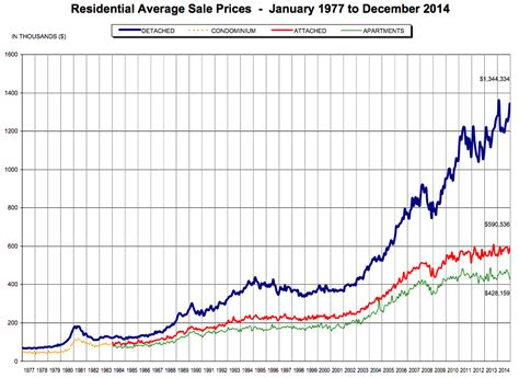 average tattoo prices vancouver metro vancouver detached homes reach 1 million average price