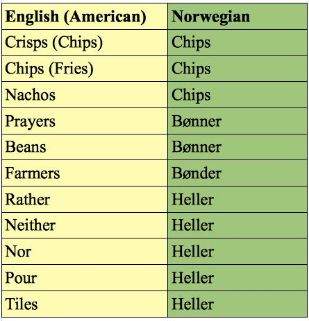 the languages of scandinavia seven of the books how to become fluent in or die trying a frog