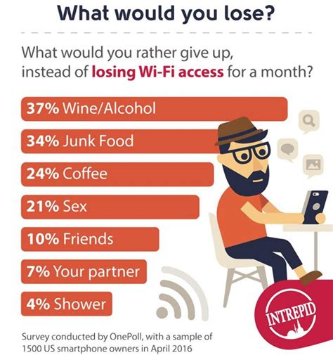 Survey For Detox by Social Media Addicted Americans Could Use Digital