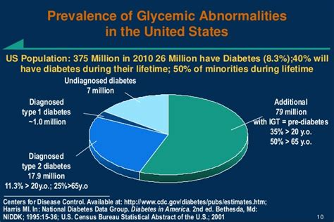 Of Michigan Mba Statistics by Diabetes Mellitus The Silent Epidemic Philipino Nurses