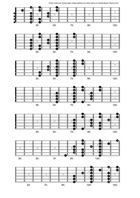 pattern c major scale three notes per string major scale patterns png 792 215 1122