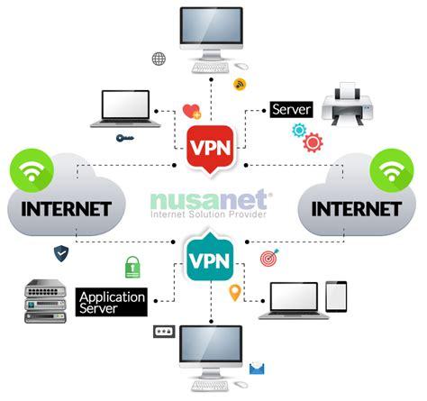 Wifi Nusanet nusanet surabayavirtual network nusanet surabaya