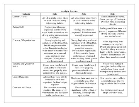 typography lesson plans understanding by design lesson plan