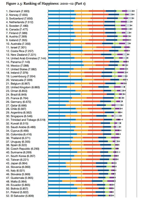 states ranked by happiness world s happiest countries 2013