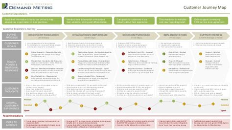 customer experience mapping template customer journey mapping images