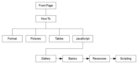linear layout exles web design linear structure