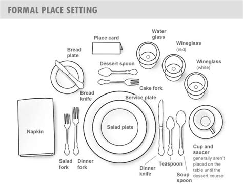 A Place Genre Dr Sous Guide To Table Place Setting And Dining Etiquette To Impress