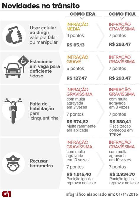 valores de multa de motos 2016 auto esporte multas de tr 226 nsito ficam mais pesadas veja