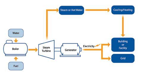 clean steam generator diagram wiring diagrams wiring diagram