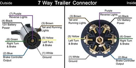 trailer and vehicle side 7 way wiring diagrams etrailer