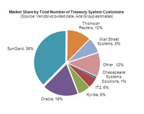 Treasury Management Sales by Treasury Management Sales Resources Reval Fifth Third Bank Business Banking Selling Treasury