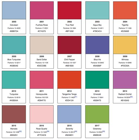pantone colors 2017 100 pantone colours 2017 top 10 pantone spring