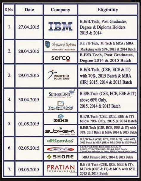 Ibm For Mba Freshers by Googel Serco Sutherland Ibm Pratian More Placement