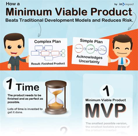 minimum viable product template minimum viable product exles get your product to